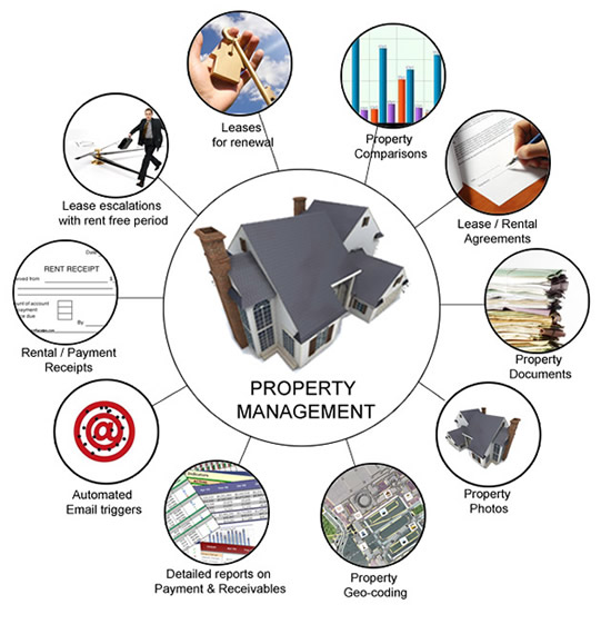 Property Asset Management System