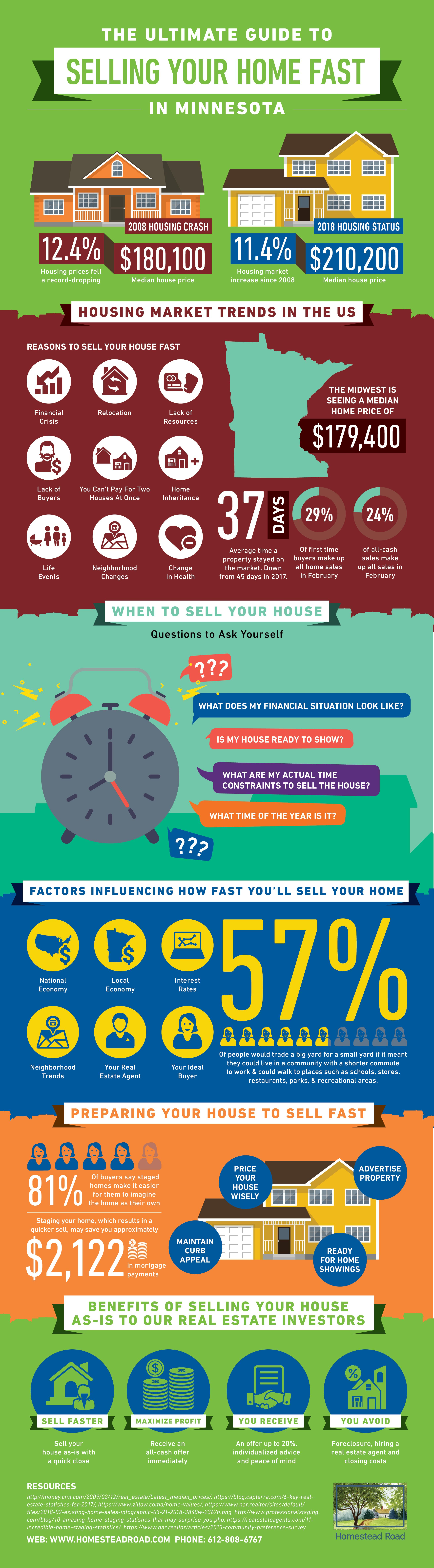 infographic-ultimate-guide-sell-mn-house-quickly